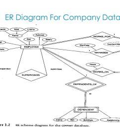 37 er diagram for company database [ 1280 x 720 Pixel ]