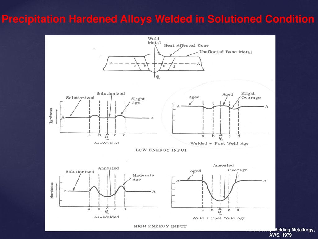 hight resolution of precipitation hardened alloys welded in solutioned condition