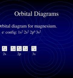 orbital diagrams orbital diagram for magnesium  [ 1024 x 768 Pixel ]