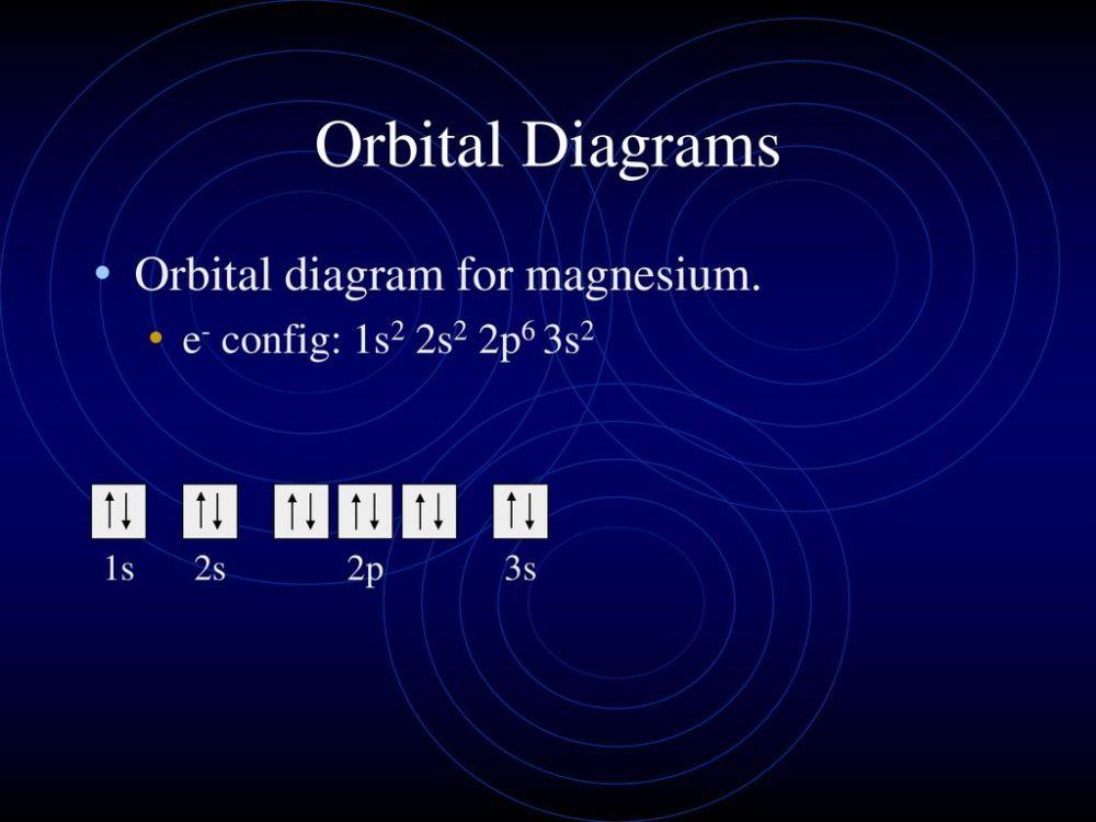 medium resolution of orbital diagrams orbital diagram for magnesium