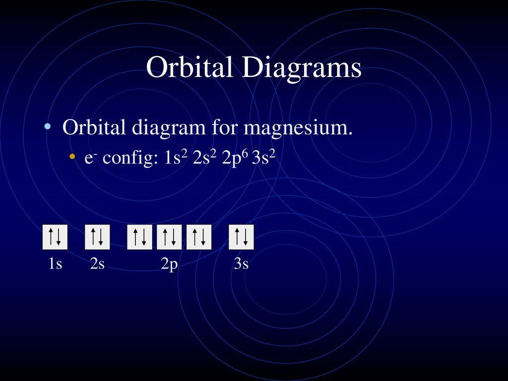 hight resolution of orbital diagrams orbital diagram for magnesium