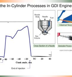 feel the in cylinder processes in gdi engine som [ 1024 x 768 Pixel ]