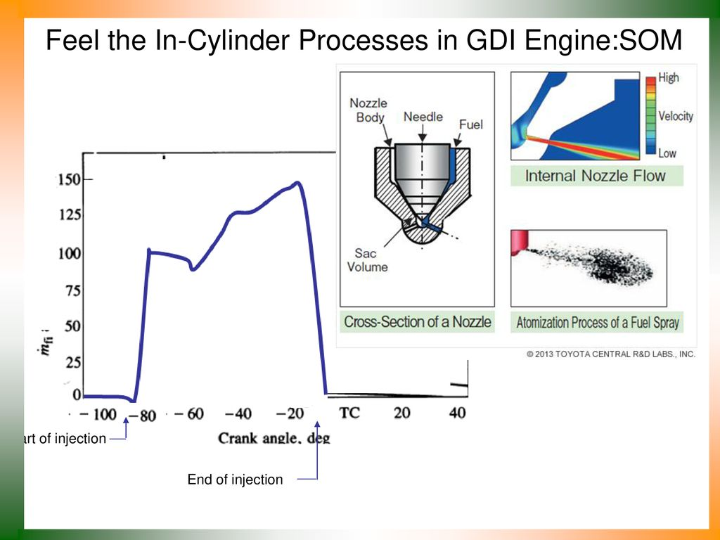 hight resolution of feel the in cylinder processes in gdi engine som