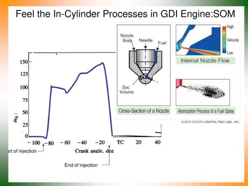 small resolution of feel the in cylinder processes in gdi engine som