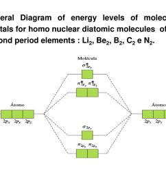 10 general diagram of energy levels of molecular orbitals for homo nuclear diatomic molecules of the second period elements li2 be2 b2 c2 e n2  [ 1024 x 768 Pixel ]