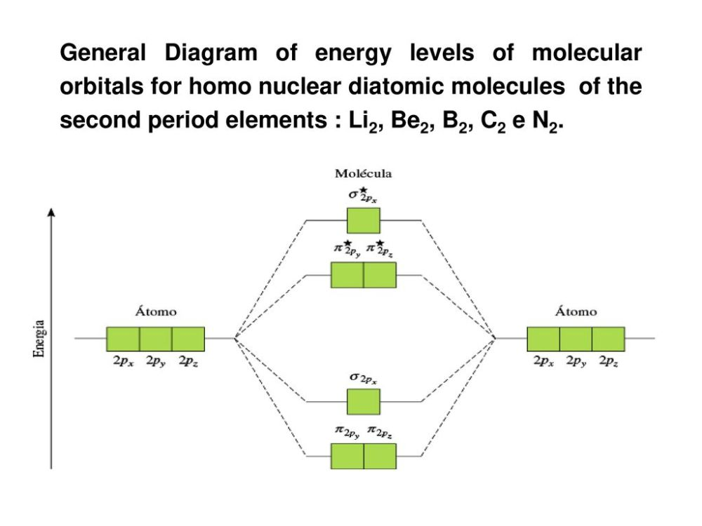 medium resolution of 10 general diagram of energy levels of molecular orbitals for homo nuclear diatomic molecules of the second period elements li2 be2 b2 c2 e n2