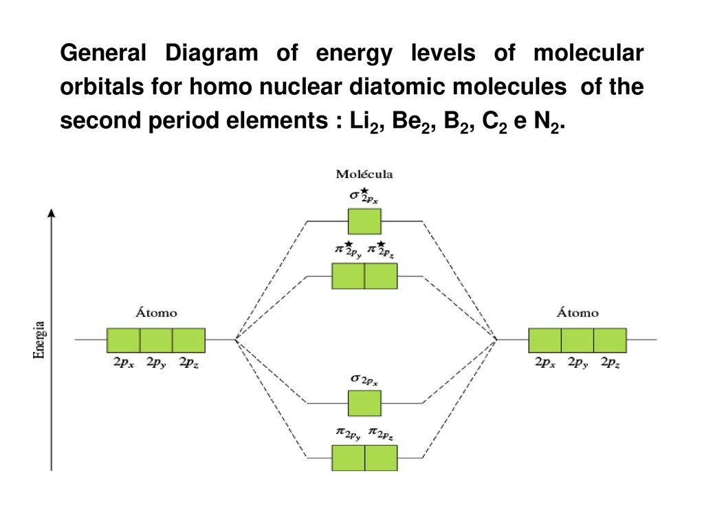 hight resolution of 10 general diagram of energy levels of molecular orbitals for homo nuclear diatomic molecules of the second period elements li2 be2 b2 c2 e n2