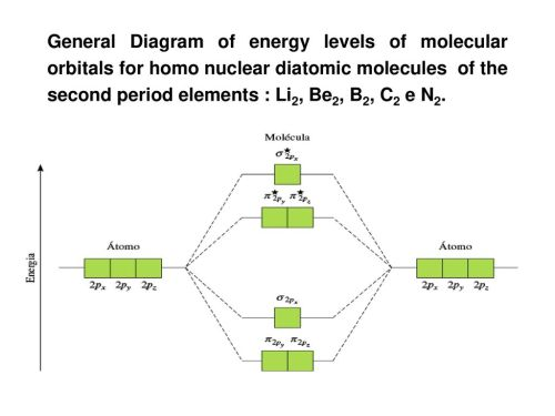 small resolution of 10 general diagram of energy levels of molecular orbitals for homo nuclear diatomic molecules of the second period elements li2 be2 b2 c2 e n2