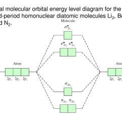 27 general molecular orbital energy level diagram for the second period homonuclear diatomic molecules li2 be2 b2 c2 and n2  [ 1024 x 768 Pixel ]
