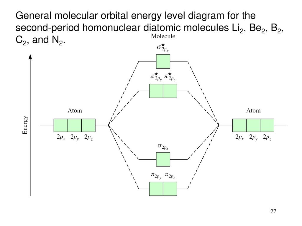 hight resolution of 27 general molecular orbital energy level diagram for the second period homonuclear diatomic molecules li2 be2 b2 c2 and n2