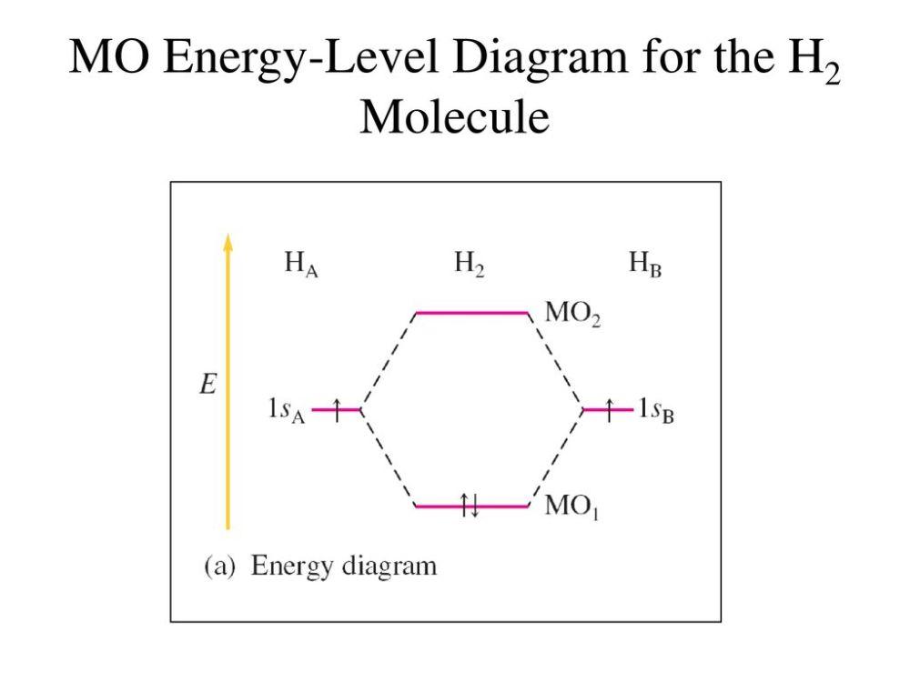 medium resolution of 46 mo energy level diagram for the h2 molecule