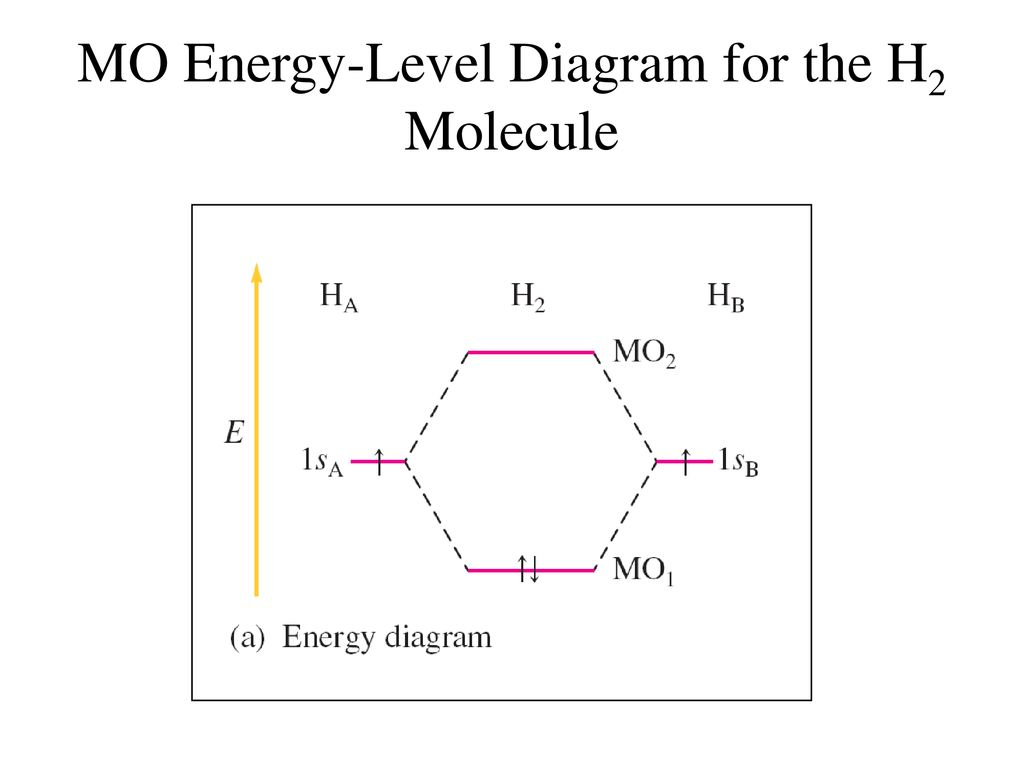 hight resolution of 46 mo energy level diagram for the h2 molecule