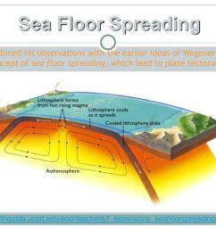 sea floor spreading [ 1024 x 768 Pixel ]