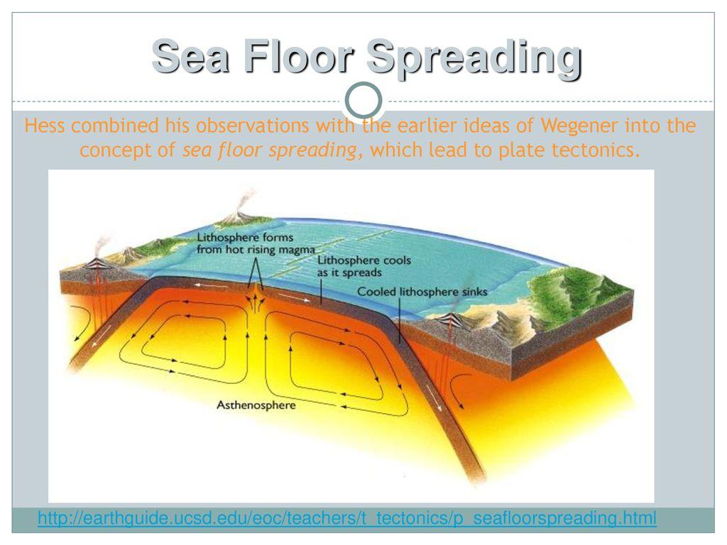 hight resolution of sea floor spreading