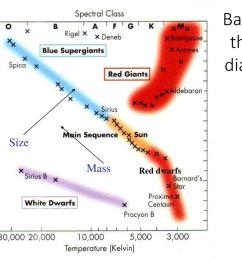 basics of the hr diagram [ 1024 x 768 Pixel ]