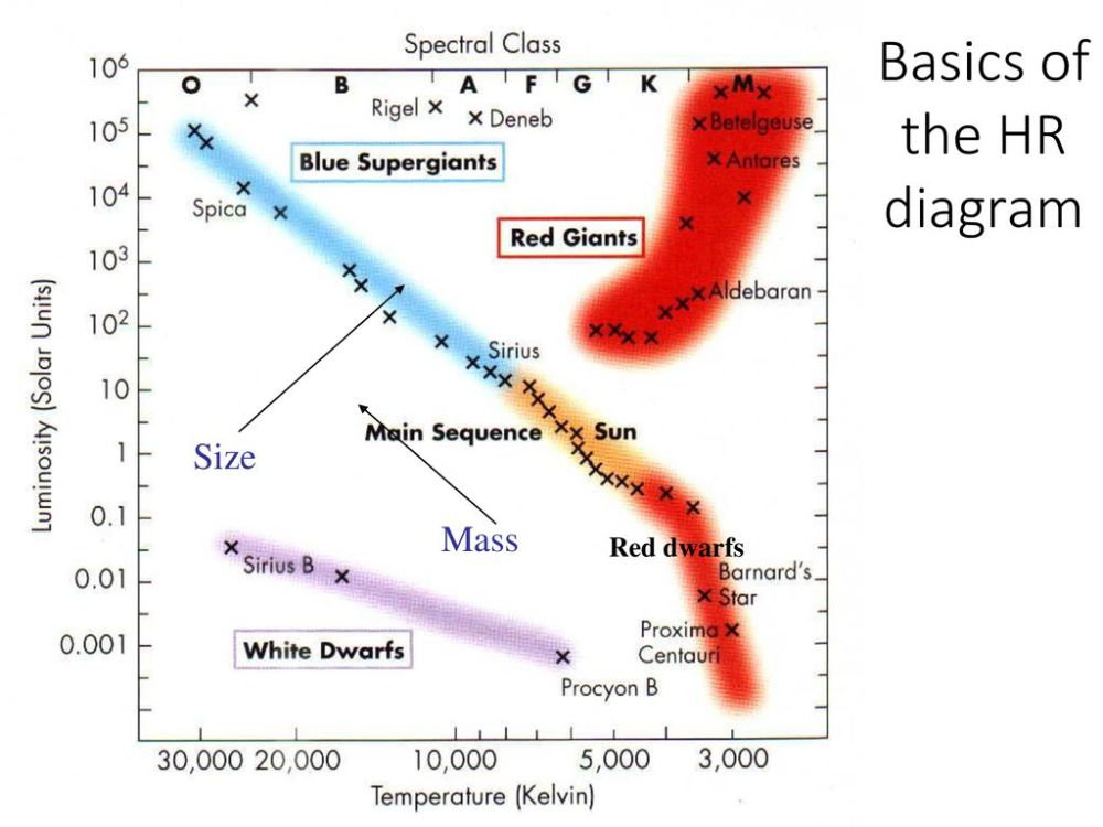 medium resolution of basics of the hr diagram