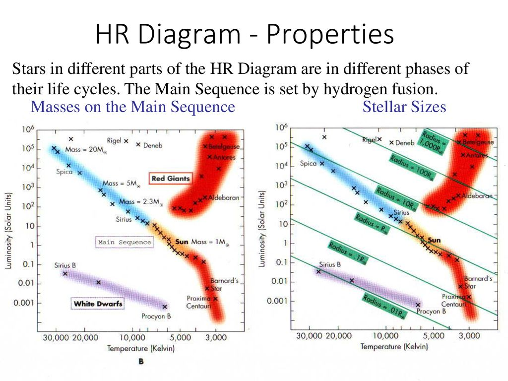 hight resolution of 17 hr diagram properties