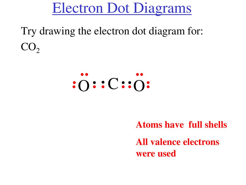 hight resolution of o o electron dot diagrams