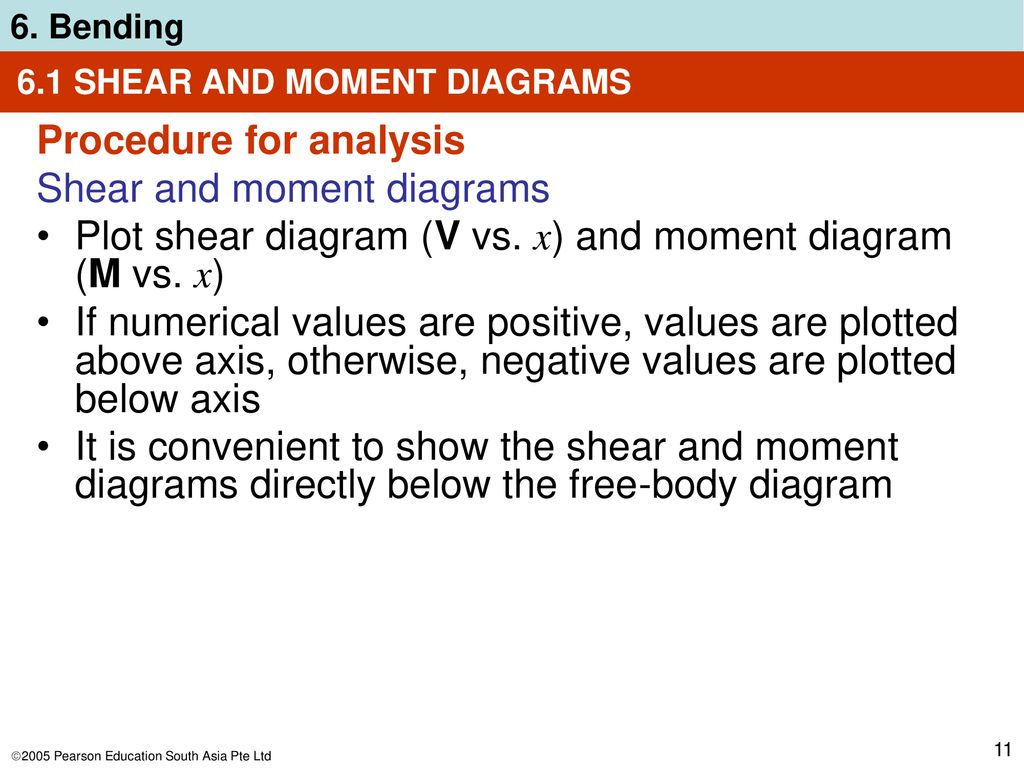 hight resolution of 6 1 shear and moment diagrams