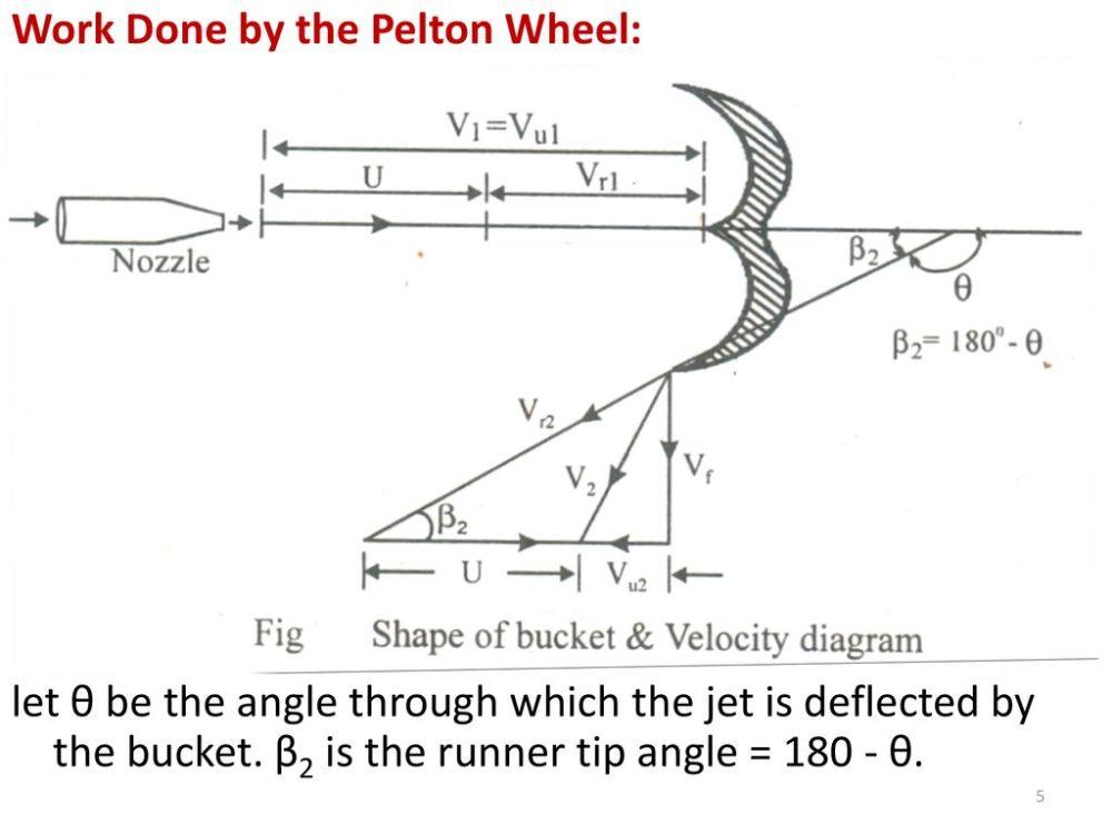 medium resolution of turbomachines chapter 8 hydraulic turbines ppt download velocity diagram of pelton turbine