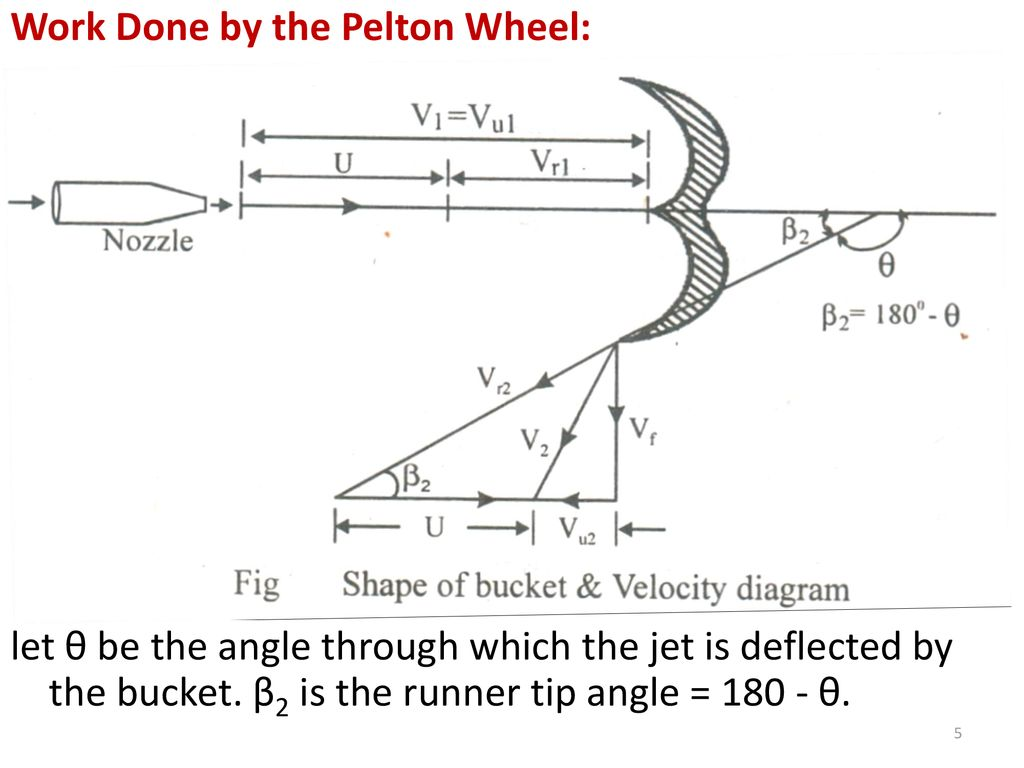 hight resolution of turbomachines chapter 8 hydraulic turbines ppt download velocity diagram of pelton turbine