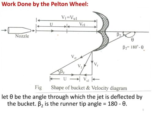 small resolution of turbomachines chapter 8 hydraulic turbines ppt download velocity diagram of pelton turbine