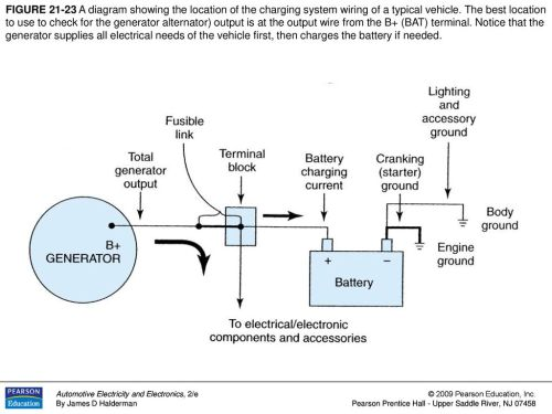 small resolution of figure a diagram showing the location of the charging system wiring of a typical vehicle