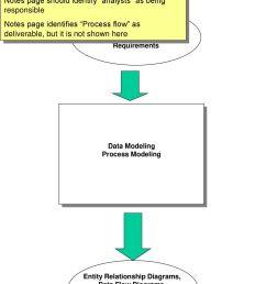 entity relationship diagrams functional decomposition etc  [ 1024 x 1365 Pixel ]