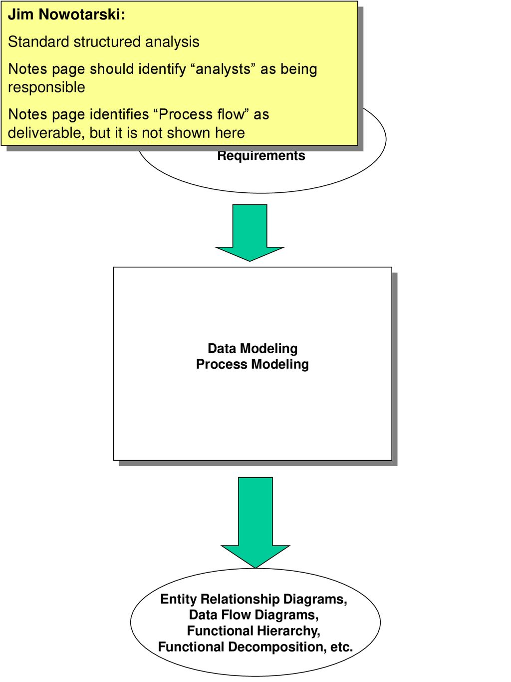 hight resolution of entity relationship diagrams functional decomposition etc