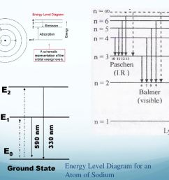 e2 e1 e0 energy energy level diagram for an atom of sodium [ 1024 x 768 Pixel ]