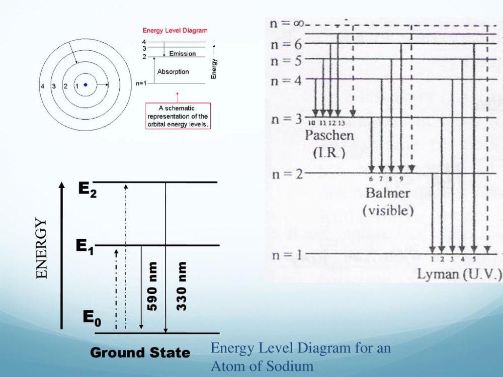 medium resolution of e2 e1 e0 energy energy level diagram for an atom of sodium