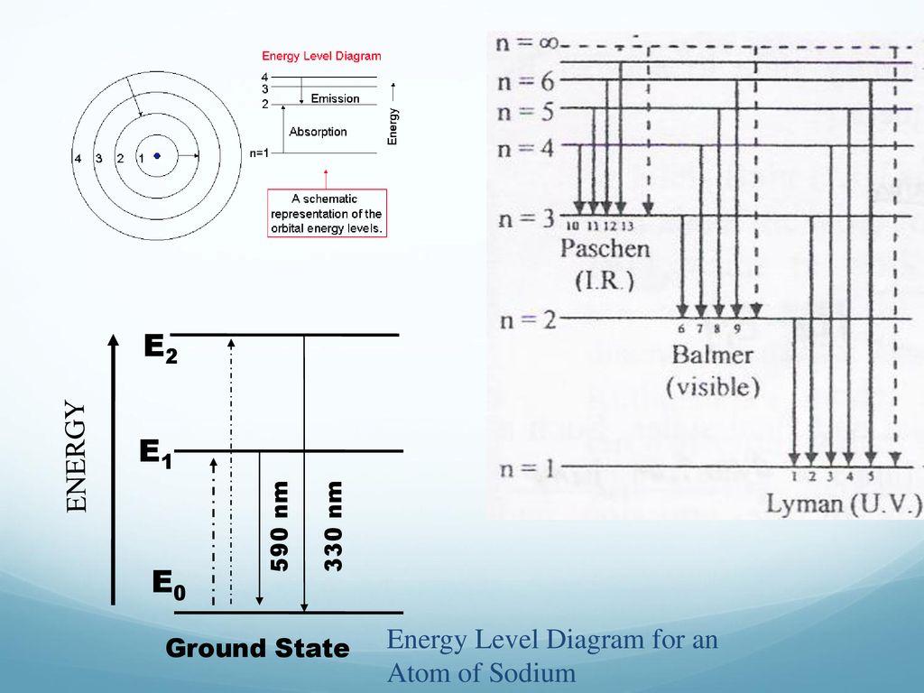 hight resolution of e2 e1 e0 energy energy level diagram for an atom of sodium