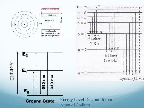 small resolution of e2 e1 e0 energy energy level diagram for an atom of sodium