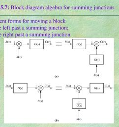 figure 5 7 block diagram algebra for summing junctions equivalent forms for moving a block a [ 1024 x 768 Pixel ]