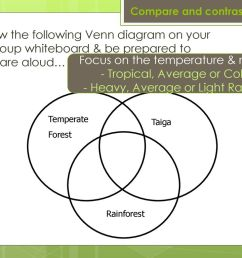 temperate forest rainforest taiga compare and contrast draw the following venn diagram on your group whiteboard be prepared to [ 1024 x 768 Pixel ]
