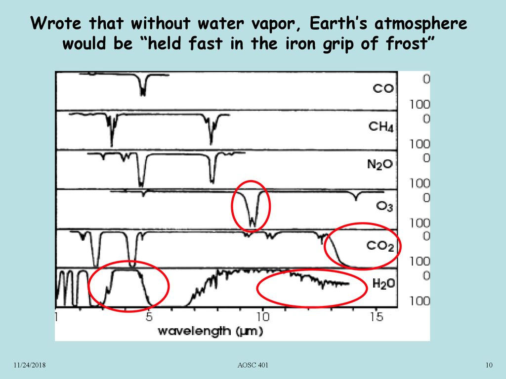 hight resolution of wrote that without water vapor earth s atmosphere would be held fast in the iron grip