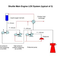 shuttle main engine lox system typical of 3  [ 1024 x 768 Pixel ]