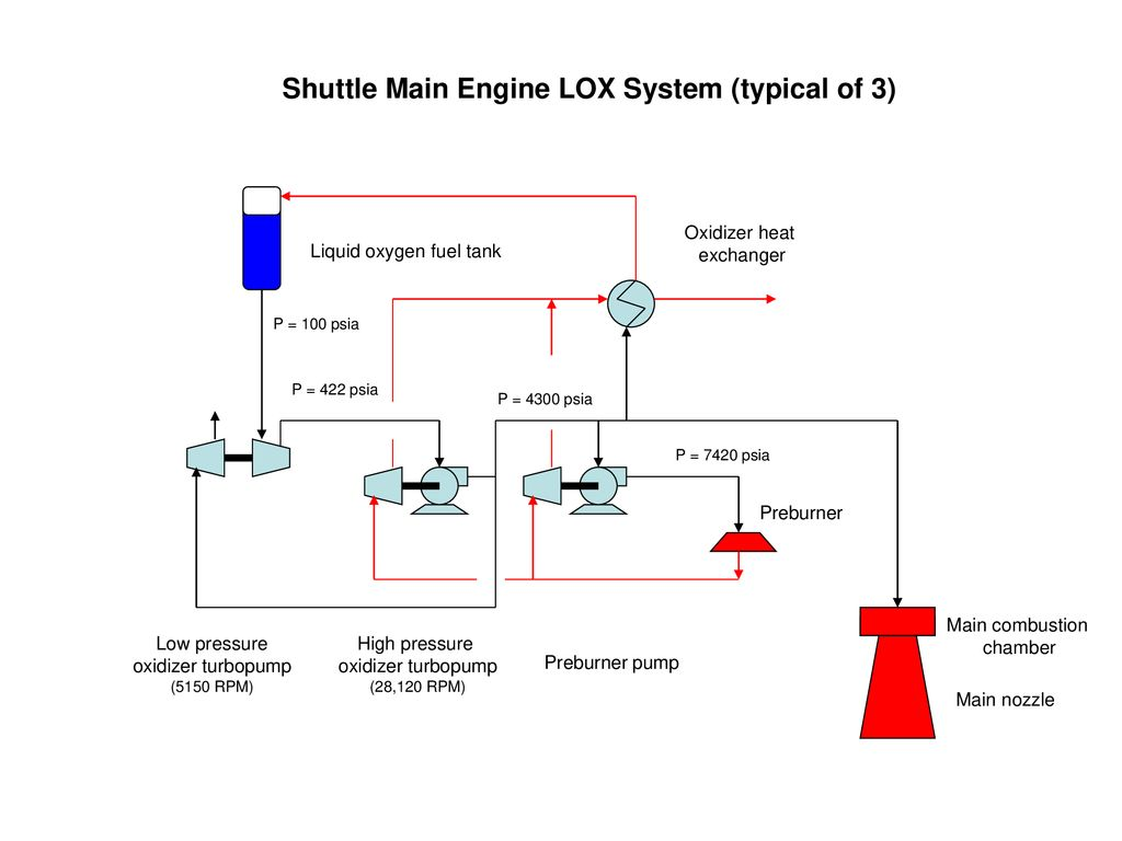 hight resolution of shuttle main engine lox system typical of 3