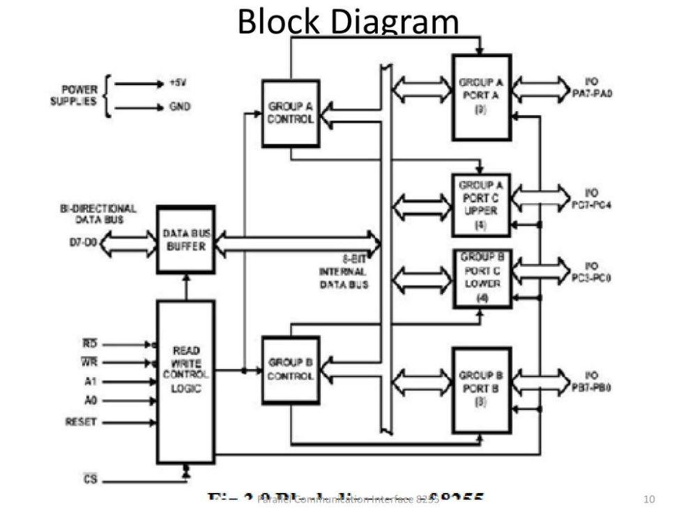 medium resolution of block diagram parallel communication interface 8255 parallel communication interface 8255