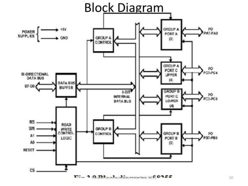 small resolution of block diagram parallel communication interface 8255 parallel communication interface 8255
