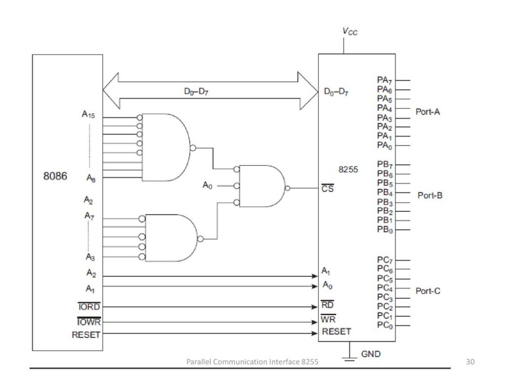medium resolution of 30 parallel communication interface 8255