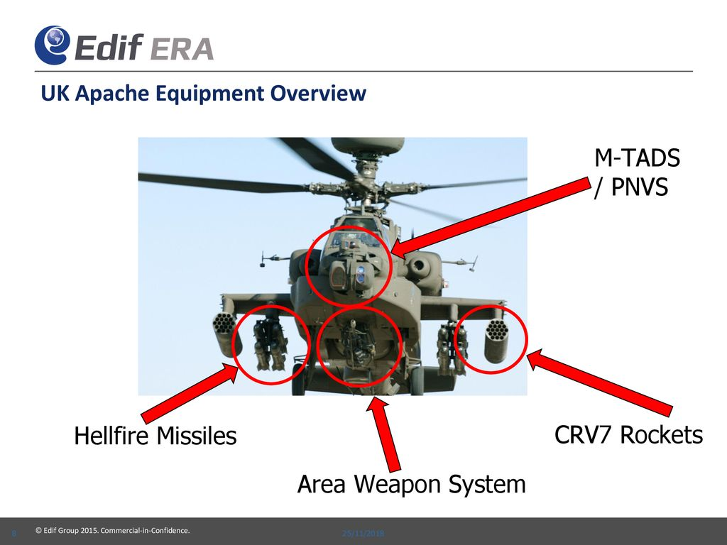 hight resolution of uk apache equipment overview