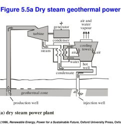 figure 5 5a dry steam geothermal power [ 1024 x 768 Pixel ]