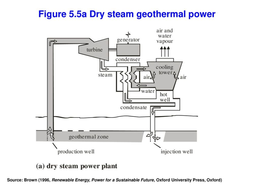 medium resolution of figure 5 5a dry steam geothermal power
