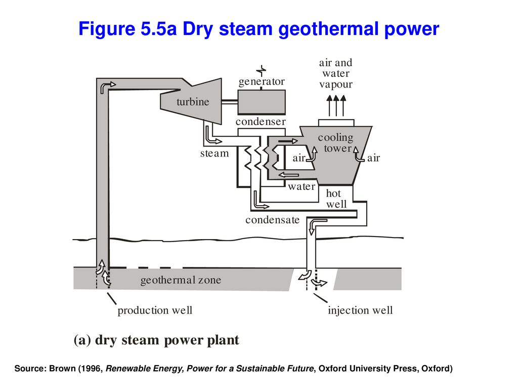hight resolution of figure 5 5a dry steam geothermal power