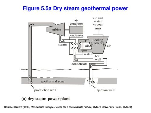 small resolution of figure 5 5a dry steam geothermal power