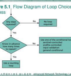 3 figure 5 1 flow diagram of loop choice process [ 1024 x 768 Pixel ]