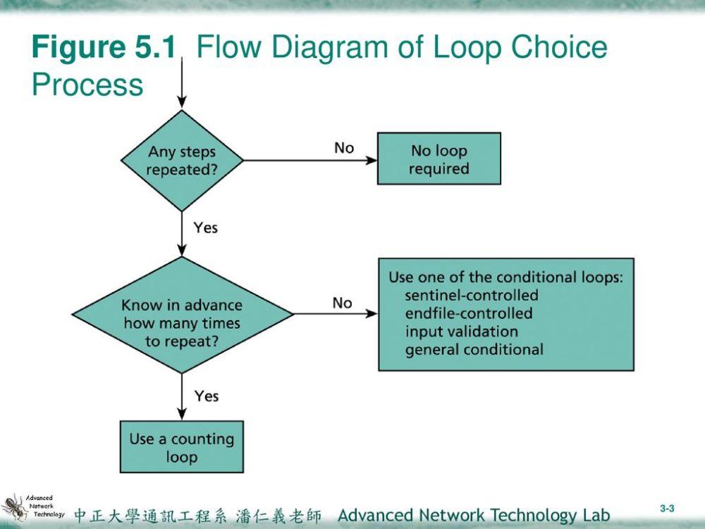 medium resolution of 3 figure 5 1 flow diagram of loop choice process