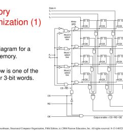 logic diagram 4 x 3 memory data wiring diagram chevy 4 3 engine diagram logic diagram 4 x 3 memory [ 1024 x 768 Pixel ]