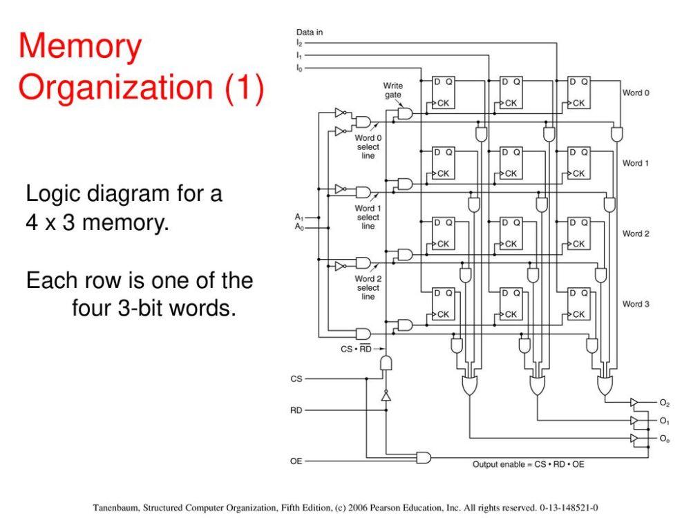 medium resolution of logic diagram 4 x 3 memory data wiring diagram chevy 4 3 engine diagram logic diagram 4 x 3 memory